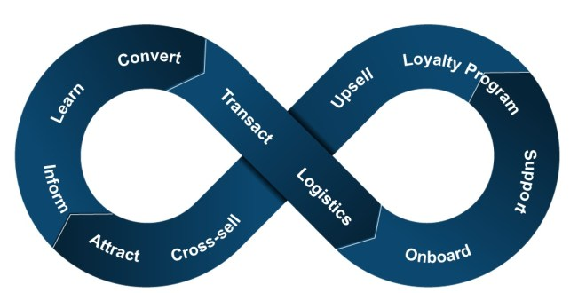 Oracle Customer Experience Loop