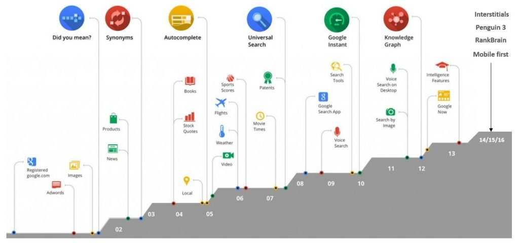 evolution algorithme google