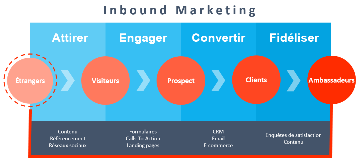 Inbound marketing stratégie